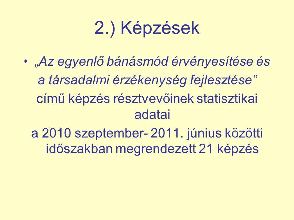 """2.) Képzések • """" Az egyenlő bánásmód érvényesítése és a társadalmi érzékenység fejlesztése"""" című képzés résztvevőinek statisztikai adatai a 2010 szept"""