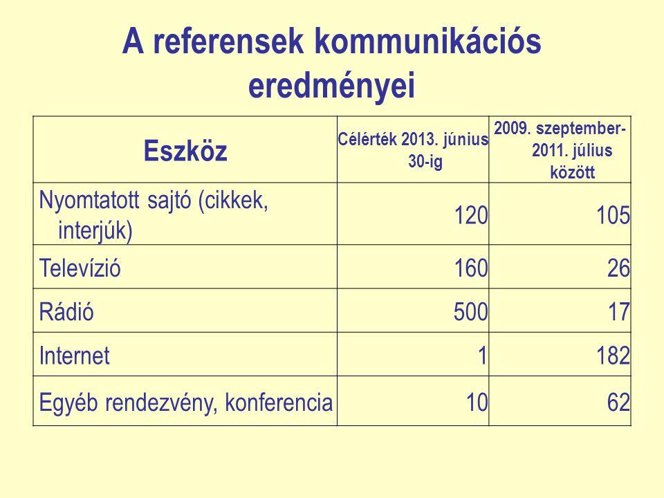 A referensek kommunikációs eredményei Eszköz Célérték 2013. június 30-ig 2009. szeptember- 2011. július között Nyomtatott sajtó (cikkek, interjúk) 120