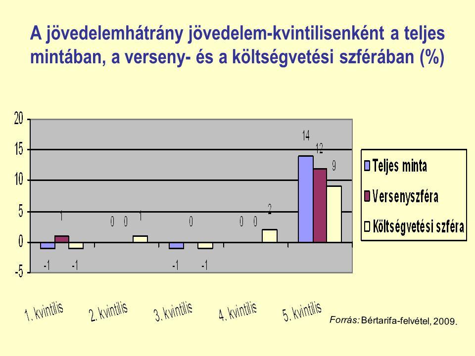 A jövedelemhátrány jövedelem-kvintilisenként a teljes mintában, a verseny- és a költségvetési szférában (%) Forrás: Bértarifa-felvétel, 2009.