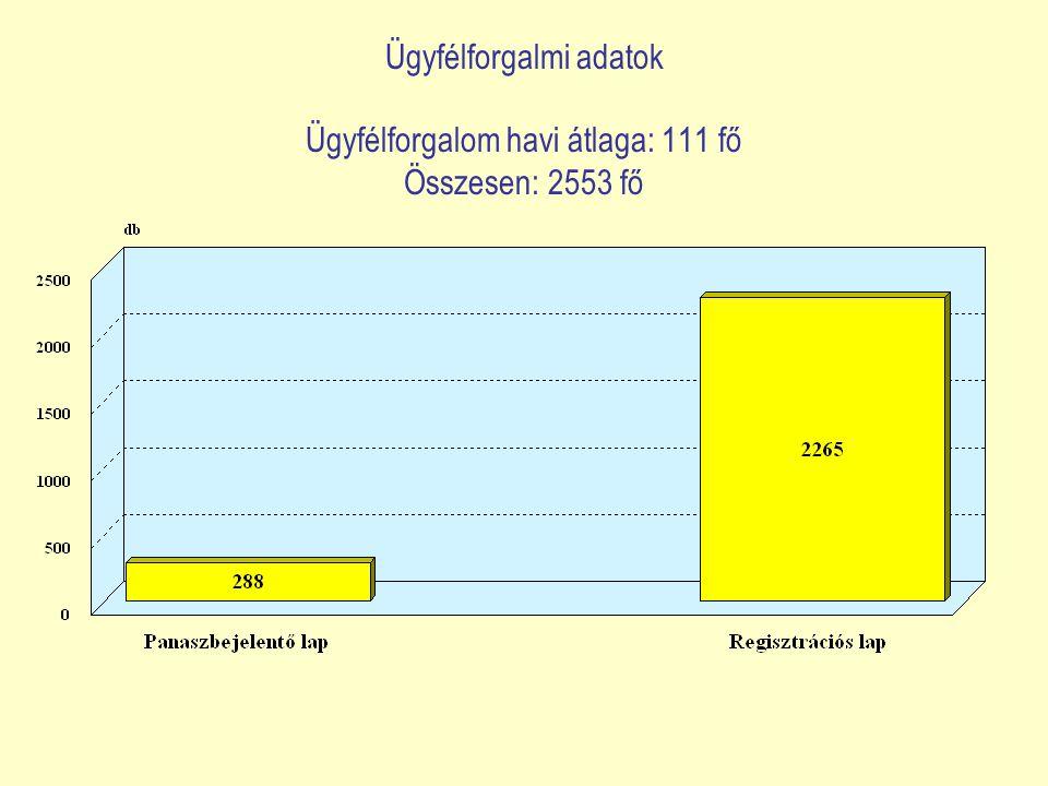 Ügyfélforgalmi adatok Ügyfélforgalom havi átlaga: 111 fő Összesen: 2553 fő