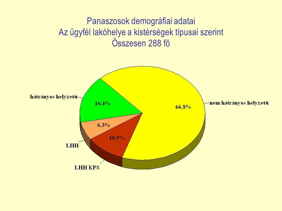 Ügyfélelégedettség-mérés az egyenlőbánásmód-referensi ügyfélszolgálatokon 2009.