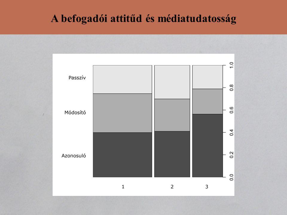 A befogadói attitűd és médiatudatosság