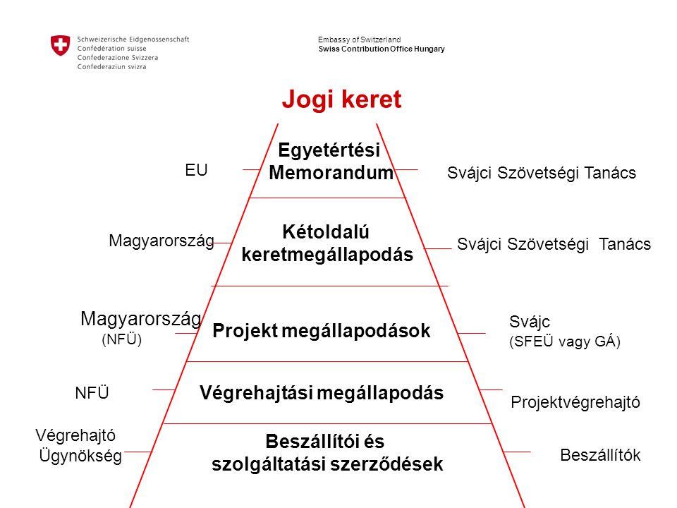 Embassy of Switzerland Swiss Contribution Office Hungary Egyetértési Memorandum Kétoldalú keretmegállapodás Projekt megállapodások Beszállítói és szolgáltatási szerződések EU Svájci Szövetségi Tanács Magyarország Svájci Szövetségi Tanács Svájc (SFEÜ vagy GÁ) Végrehajtó Ügynökség Beszállítók Jogi keret Magyarország (NFÜ) Végrehajtási megállapodás NFÜ Projektvégrehajtó
