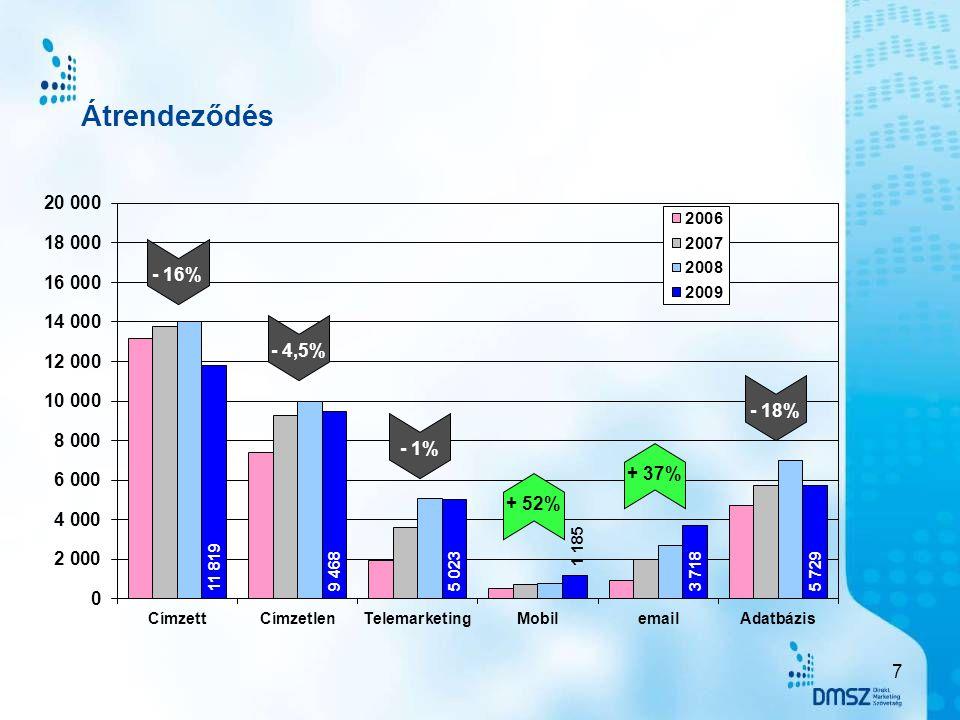 Címzett + címzetlen •Telítődik a piac •Együtt közel 2/3-a → •Tradícionalitás → Európában még az egyik legnagyobb arány Telemarketing → •Gyors felfutás → 15%-ra → •Stagnálás → versenytárs mobil Mobil •Kiugrás előtti állapot •Opt-in lassítja •Telemarketing + mobil együtt növekedés E-mail •Részben már a jelen •De feltétlenül a jövő •A válság ellenére is nő Adatbázis •Meglepetés a csökkenés → •Drága → gazdasági válság •E-mail + adatbázis lesz a motor