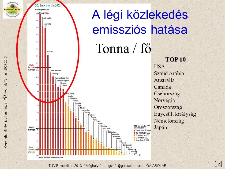 TÜV E-mobilitas 2013 * Véghely * gsinfo@gaiasolar,com GAIASOLAR Copyright Minden jog fenntartva – © Véghely Tamás 2009-2013 13 Sűrítmények használata Helyi termelés – helyi fogyasztás Biztos, hogy neked mindenre szükség van