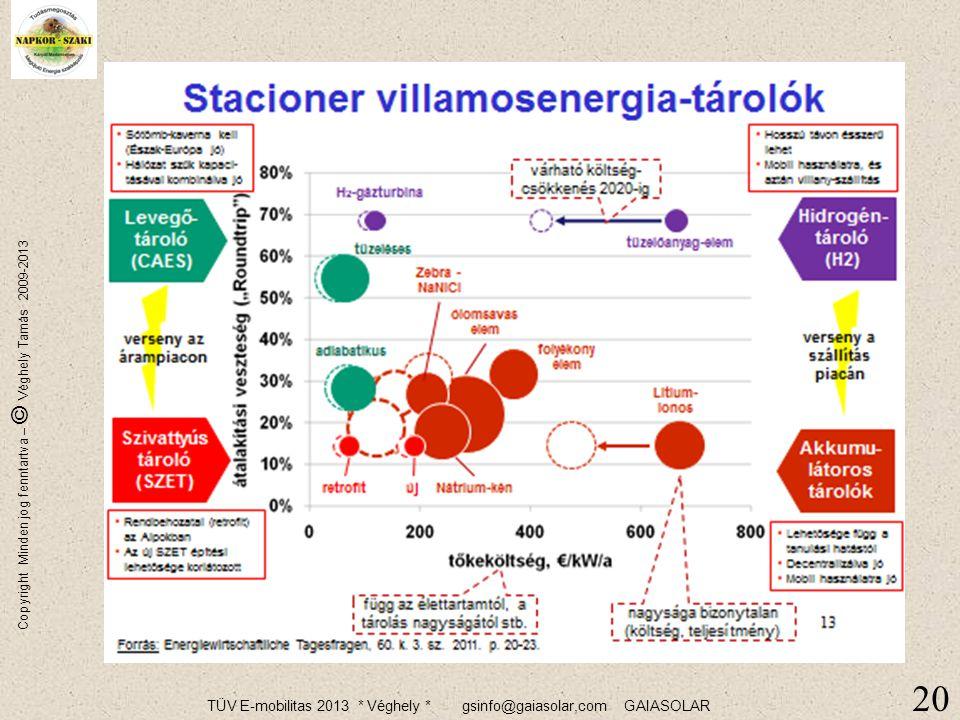 TÜV E-mobilitas 2013 * Véghely * gsinfo@gaiasolar,com GAIASOLAR Copyright Minden jog fenntartva – © Véghely Tamás 2009-2013 Az energiát a legegyszerűb