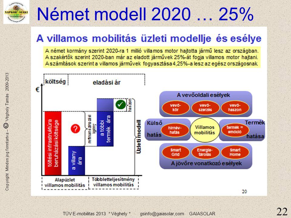TÜV E-mobilitas 2013 * Véghely * gsinfo@gaiasolar,com GAIASOLAR Copyright Minden jog fenntartva – © Véghely Tamás 2009-2013 21 A tárolás ma még kevéss