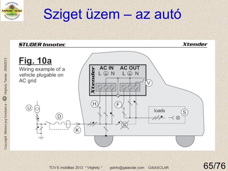 TÜV E-mobilitas 2013 * Véghely * gsinfo@gaiasolar,com GAIASOLAR Copyright Minden jog fenntartva – © Véghely Tamás 20092013 64 Egy sokoldalú inverter: