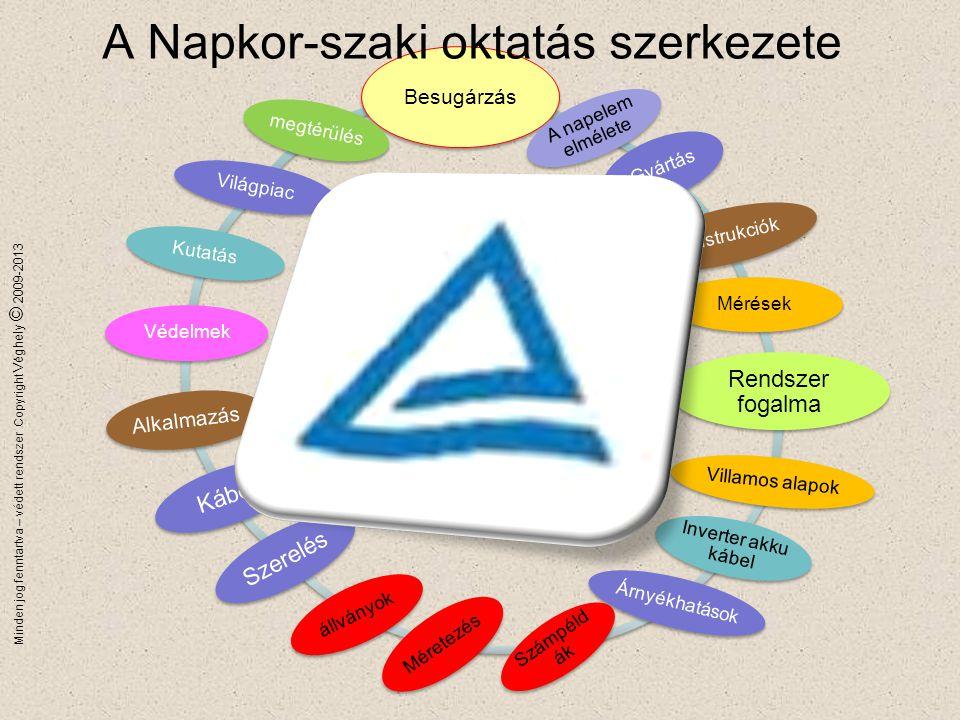 Minden jog fenntartva – védett rendszer Copyright Véghely © 2009-2013 Védett név Oktatások, képzések Együttműködésben a TÜV Akadémiával