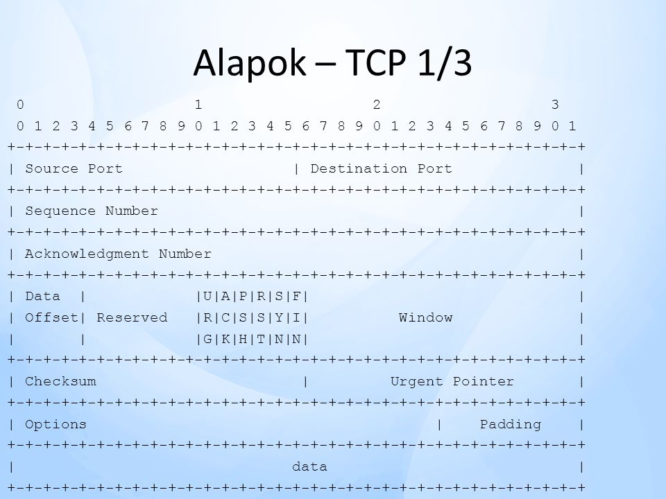 Alapok – TCP 1/3 0 1 2 3 0 1 2 3 4 5 6 7 8 9 0 1 2 3 4 5 6 7 8 9 0 1 2 3 4 5 6 7 8 9 0 1 +-+-+-+-+-+-+-+-+-+-+-+-+-+-+-+-+-+-+-+-+-+-+-+-+-+-+-+-+-+-+-+-+ | Source Port | Destination Port | +-+-+-+-+-+-+-+-+-+-+-+-+-+-+-+-+-+-+-+-+-+-+-+-+-+-+-+-+-+-+-+-+ | Sequence Number | +-+-+-+-+-+-+-+-+-+-+-+-+-+-+-+-+-+-+-+-+-+-+-+-+-+-+-+-+-+-+-+-+ | Acknowledgment Number | +-+-+-+-+-+-+-+-+-+-+-+-+-+-+-+-+-+-+-+-+-+-+-+-+-+-+-+-+-+-+-+-+ | Data | |U|A|P|R|S|F| | | Offset| Reserved |R|C|S|S|Y|I| Window | | | |G|K|H|T|N|N| | +-+-+-+-+-+-+-+-+-+-+-+-+-+-+-+-+-+-+-+-+-+-+-+-+-+-+-+-+-+-+-+-+ | Checksum | Urgent Pointer | +-+-+-+-+-+-+-+-+-+-+-+-+-+-+-+-+-+-+-+-+-+-+-+-+-+-+-+-+-+-+-+-+ | Options | Padding | +-+-+-+-+-+-+-+-+-+-+-+-+-+-+-+-+-+-+-+-+-+-+-+-+-+-+-+-+-+-+-+-+ | data | +-+-+-+-+-+-+-+-+-+-+-+-+-+-+-+-+-+-+-+-+-+-+-+-+-+-+-+-+-+-+-+-+