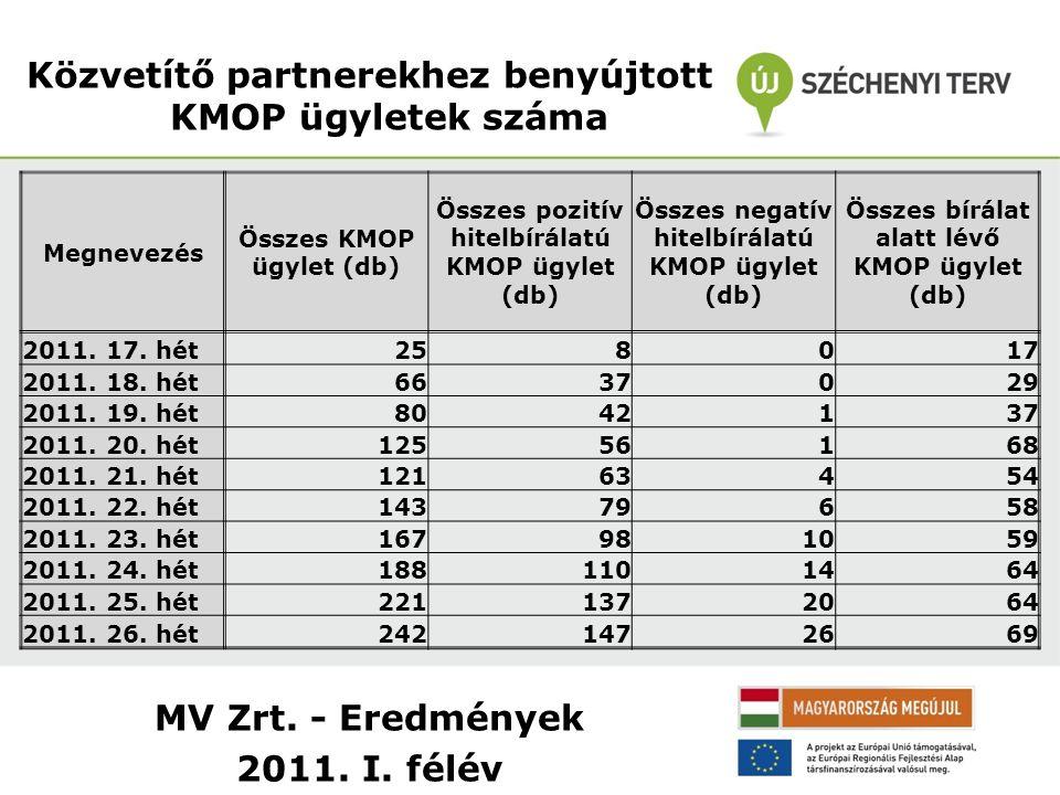 MV Zrt. - Eredmények 2011. I. félév Közvetítő partnerekhez benyújtott KMOP ügyletek száma Megnevezés Összes KMOP ügylet (db) Összes pozitív hitelbírál