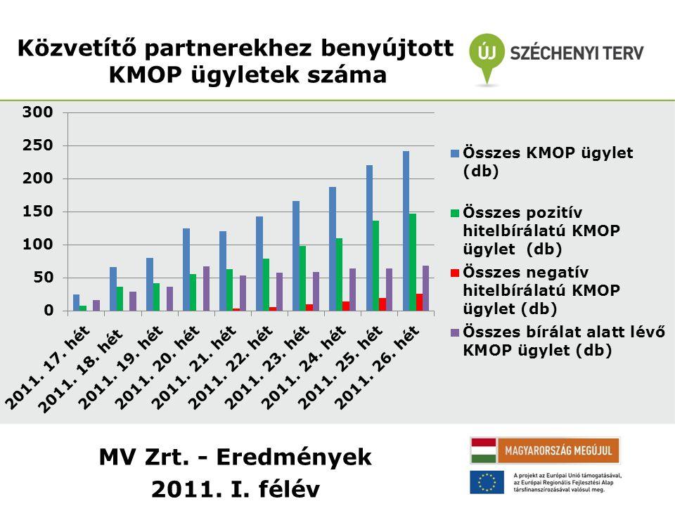 MV Zrt. - Eredmények 2011. I. félév Közvetítő partnerekhez benyújtott KMOP ügyletek száma