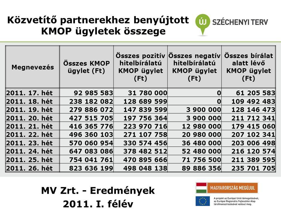 MV Zrt. - Eredmények 2011. I. félév Közvetítő partnerekhez benyújtott KMOP ügyletek összege Megnevezés Összes KMOP ügylet (Ft) Összes pozitív hitelbír