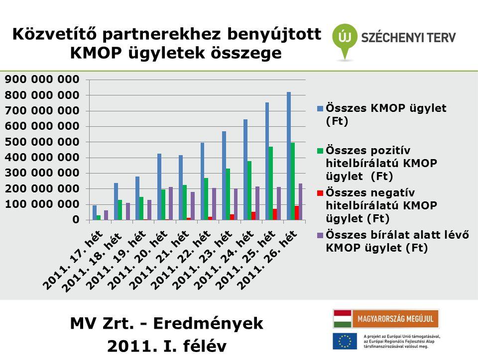 MV Zrt. - Eredmények 2011. I. félév Közvetítő partnerekhez benyújtott KMOP ügyletek összege