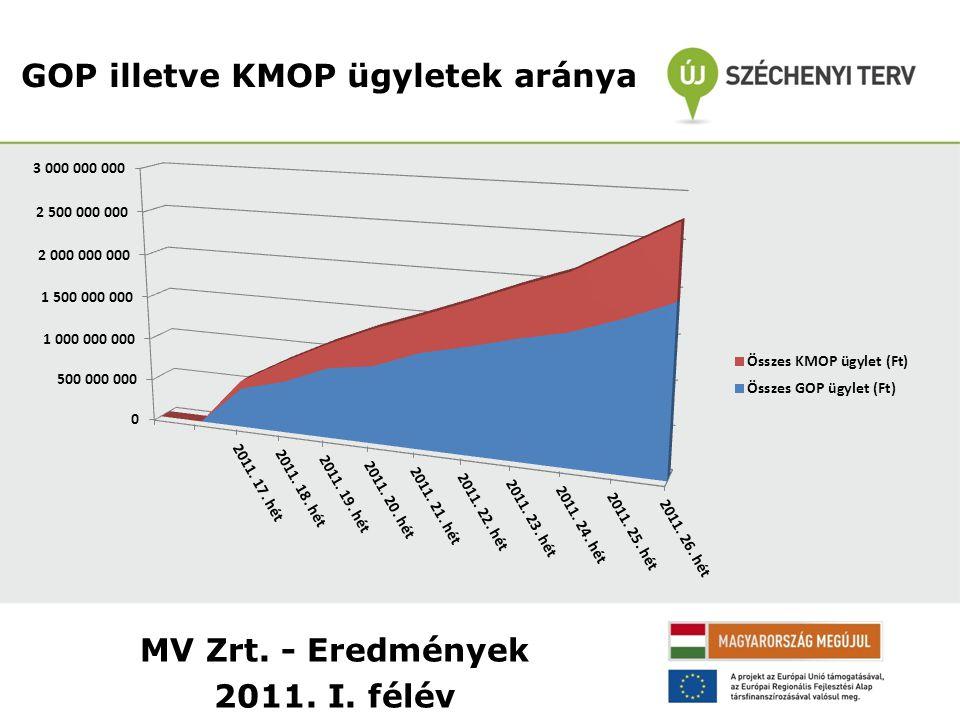 GOP illetve KMOP ügyletek aránya MV Zrt. - Eredmények 2011. I. félév