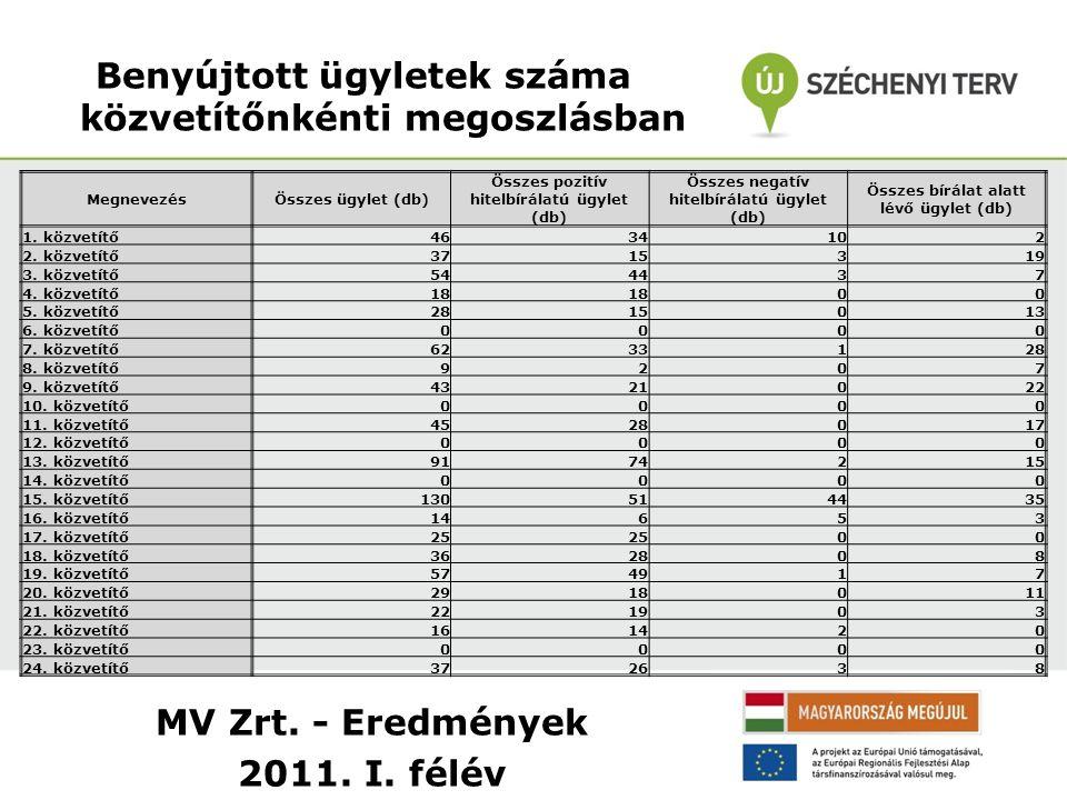 MV Zrt. - Eredmények 2011. I. félév Benyújtott ügyletek száma közvetítőnkénti megoszlásban MegnevezésÖsszes ügylet (db) Összes pozitív hitelbírálatú ü