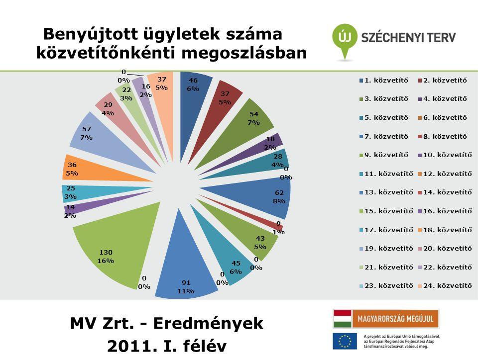 MV Zrt. - Eredmények 2011. I. félév Benyújtott ügyletek száma közvetítőnkénti megoszlásban