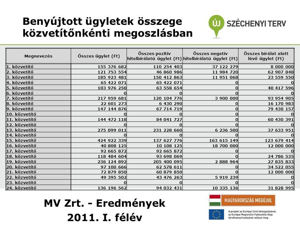 MV Zrt. - Eredmények 2011. I. félév Benyújtott ügyletek összege közvetítőnkénti megoszlásban MegnevezésÖsszes ügylet (Ft) Összes pozitív hitelbírálatú