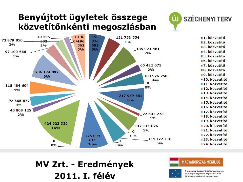 MV Zrt. - Eredmények 2011. I. félév Benyújtott ügyletek összege közvetítőnkénti megoszlásban