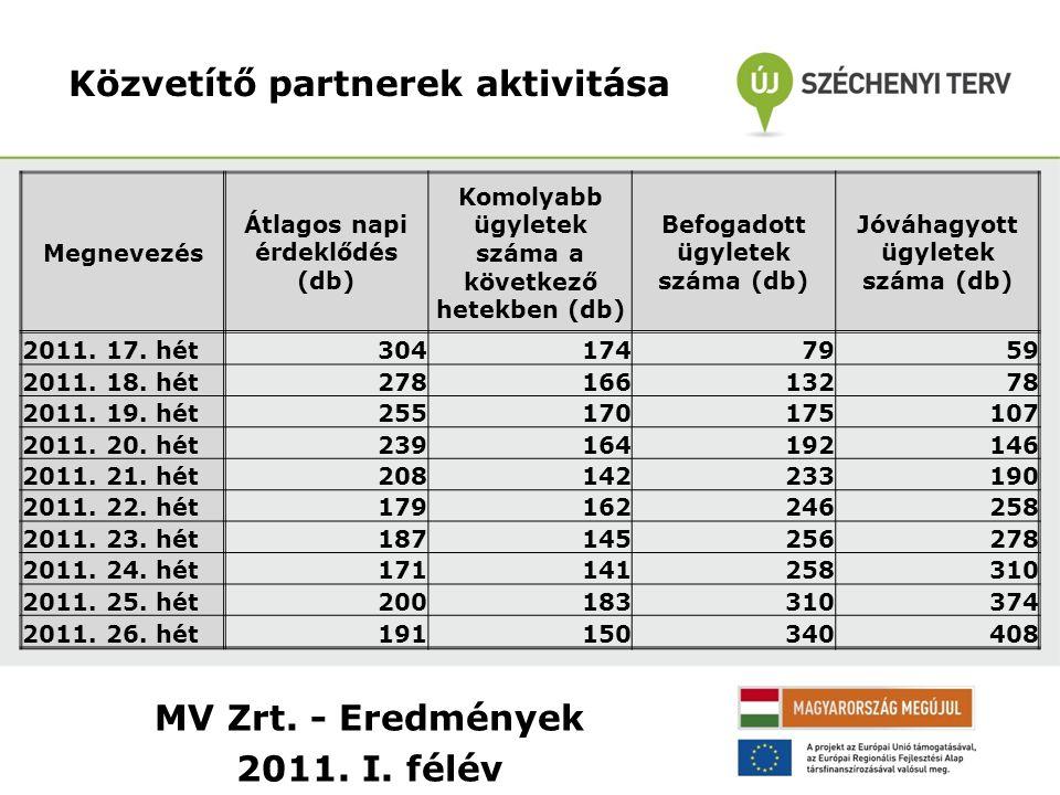 MV Zrt. - Eredmények 2011. I. félév Közvetítő partnerek aktivitása Megnevezés Átlagos napi érdeklődés (db) Komolyabb ügyletek száma a következő hetekb