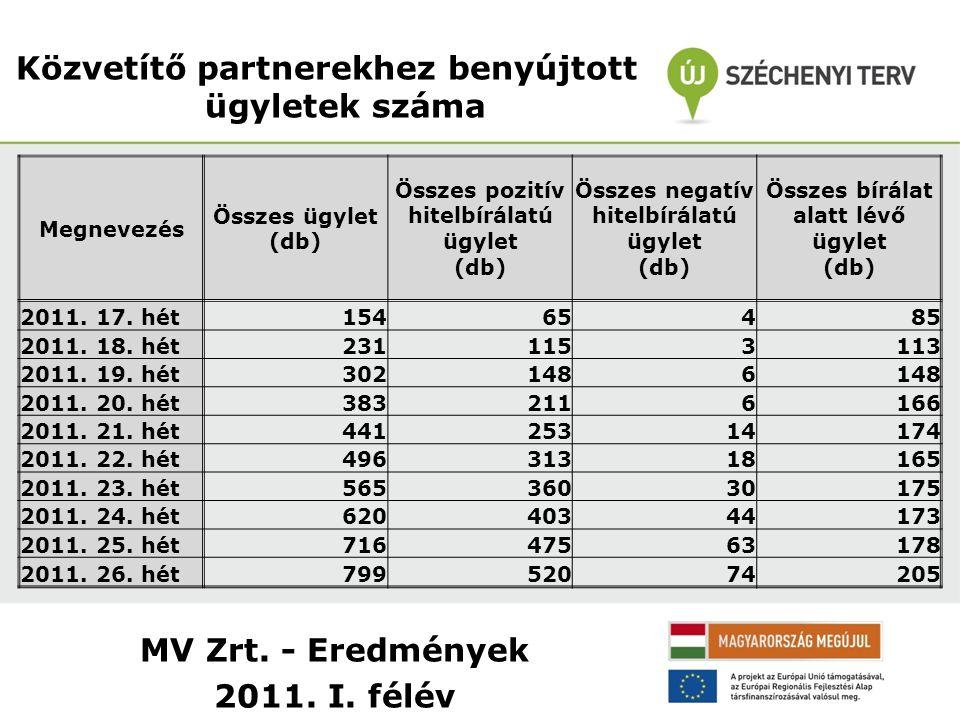 MV Zrt. - Eredmények 2011. I. félév Közvetítő partnerekhez benyújtott ügyletek száma Megnevezés Összes ügylet (db) Összes pozitív hitelbírálatú ügylet