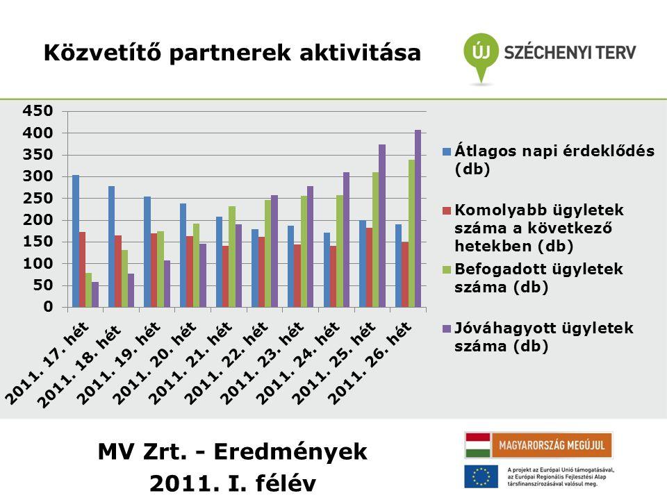 MV Zrt. - Eredmények 2011. I. félév Közvetítő partnerek aktivitása