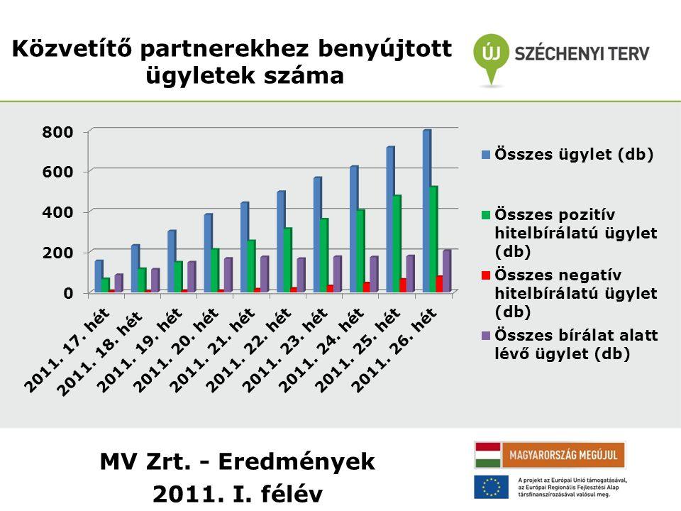 MV Zrt. - Eredmények 2011. I. félév Közvetítő partnerekhez benyújtott ügyletek száma