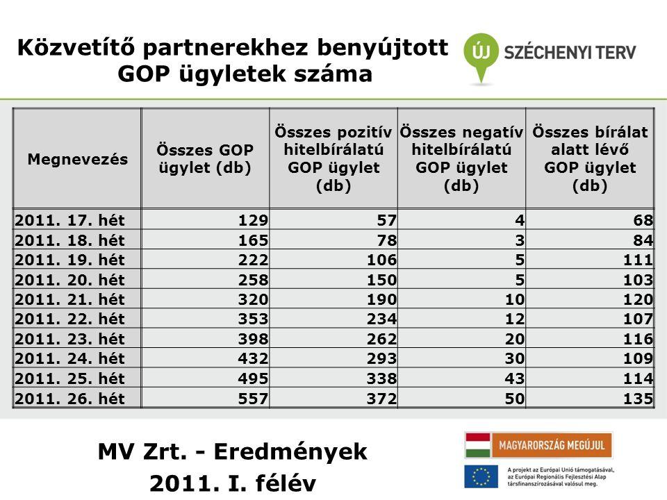MV Zrt. - Eredmények 2011. I. félév Közvetítő partnerekhez benyújtott GOP ügyletek száma Megnevezés Összes GOP ügylet (db) Összes pozitív hitelbírálat