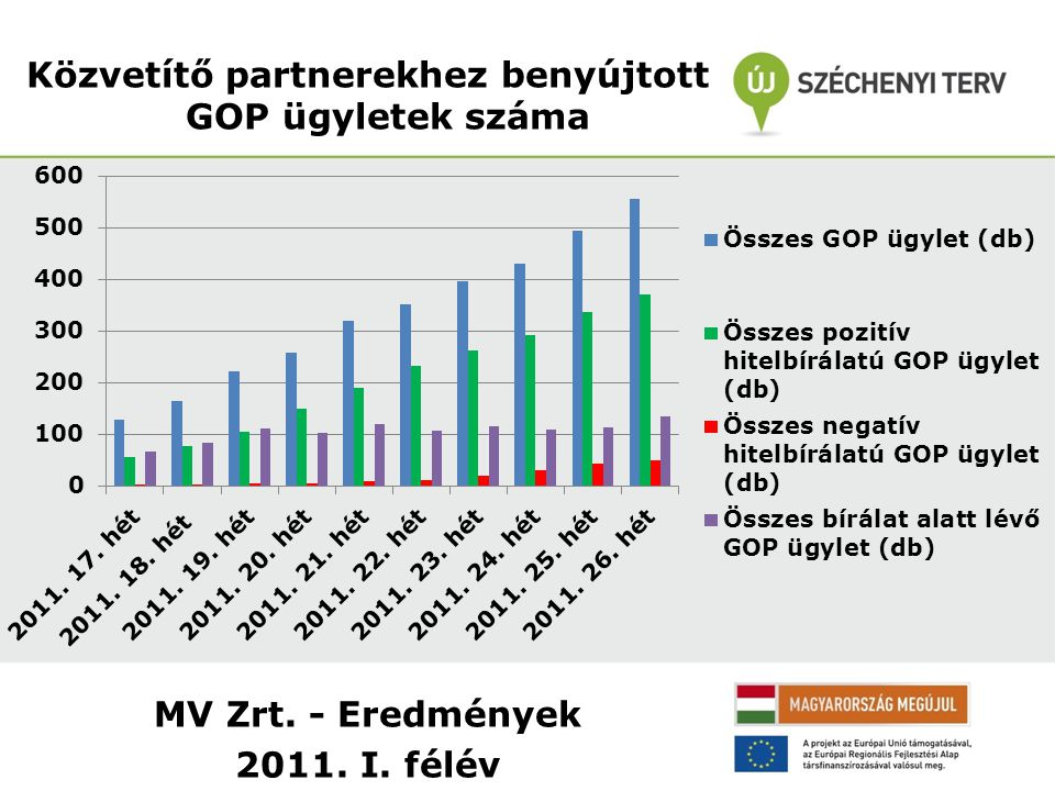 MV Zrt. - Eredmények 2011. I. félév Közvetítő partnerekhez benyújtott GOP ügyletek száma