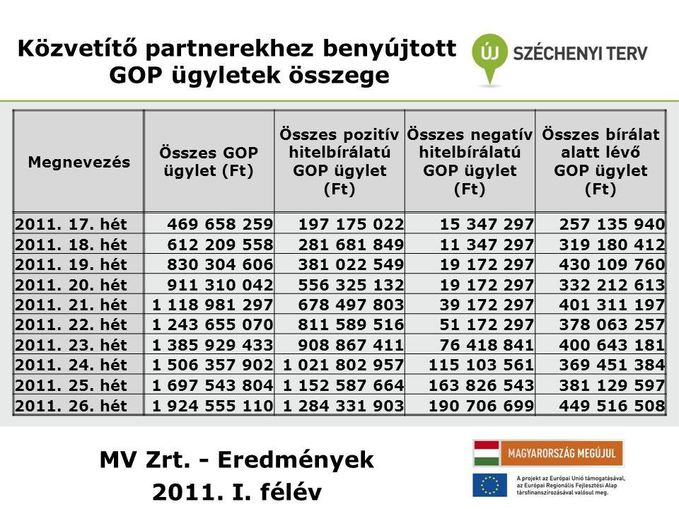 MV Zrt. - Eredmények 2011. I. félév Közvetítő partnerekhez benyújtott GOP ügyletek összege Megnevezés Összes GOP ügylet (Ft) Összes pozitív hitelbírál