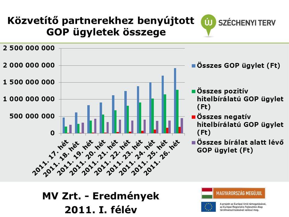 MV Zrt. - Eredmények 2011. I. félév Közvetítő partnerekhez benyújtott GOP ügyletek összege