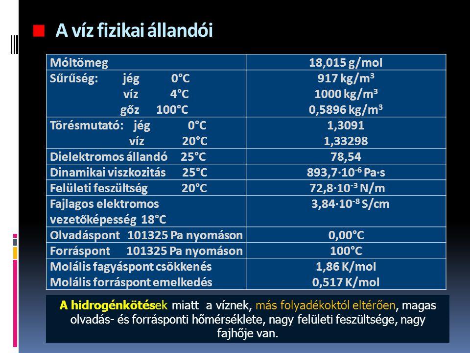 A víz fizikai állandói Móltömeg18,015 g/mol Sűrűség: jég 0°C víz 4°C gőz 100°C 917 kg/m 3 1000 kg/m 3 0,5896 kg/m 3 Törésmutató: jég 0°C víz 20°C 1,30