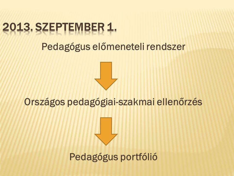 Pedagógus előmeneteli rendszer Országos pedagógiai-szakmai ellenőrzés Pedagógus portfólió