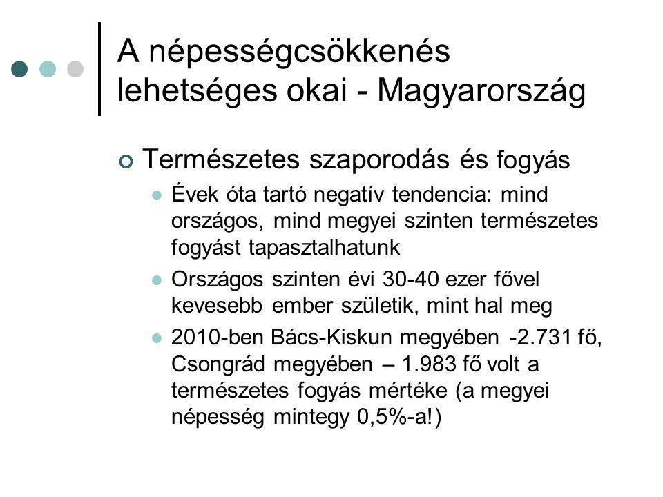 A népességcsökkenés lehetséges okai - Magyarország Természetes szaporodás és fogyás  Évek óta tartó negatív tendencia: mind országos, mind megyei szinten természetes fogyást tapasztalhatunk  Országos szinten évi 30-40 ezer fővel kevesebb ember születik, mint hal meg  2010-ben Bács-Kiskun megyében -2.731 fő, Csongrád megyében – 1.983 fő volt a természetes fogyás mértéke (a megyei népesség mintegy 0,5%-a!)