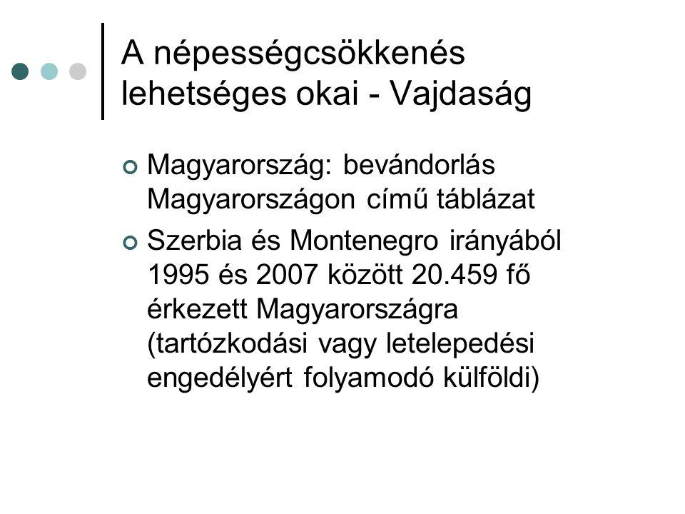 A népességcsökkenés lehetséges okai - Vajdaság Magyarország: bevándorlás Magyarországon című táblázat Szerbia és Montenegro irányából 1995 és 2007 között 20.459 fő érkezett Magyarországra (tartózkodási vagy letelepedési engedélyért folyamodó külföldi)