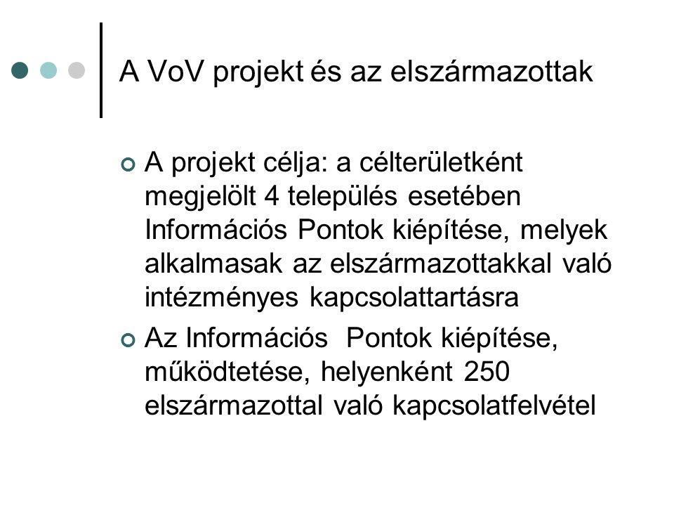 A VoV projekt és az elszármazottak A projekt célja: a célterületként megjelölt 4 település esetében Információs Pontok kiépítése, melyek alkalmasak az elszármazottakkal való intézményes kapcsolattartásra Az Információs Pontok kiépítése, működtetése, helyenként 250 elszármazottal való kapcsolatfelvétel