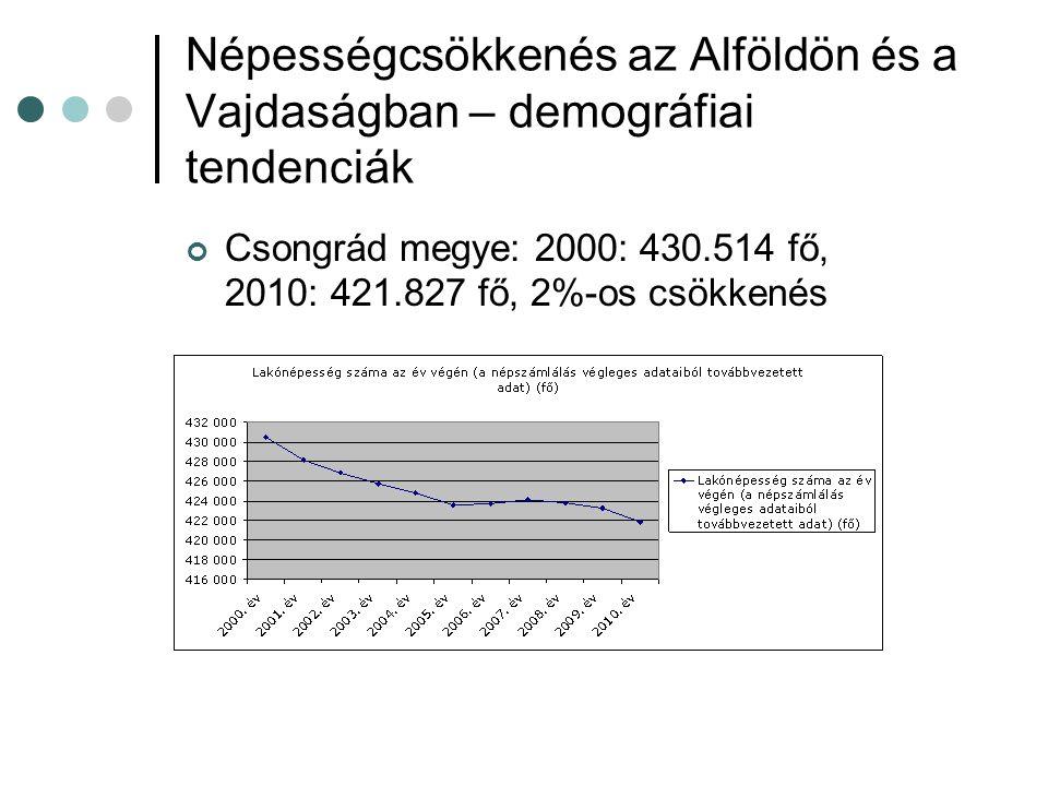 Csongrád megye: 2000: 430.514 fő, 2010: 421.827 fő, 2%-os csökkenés