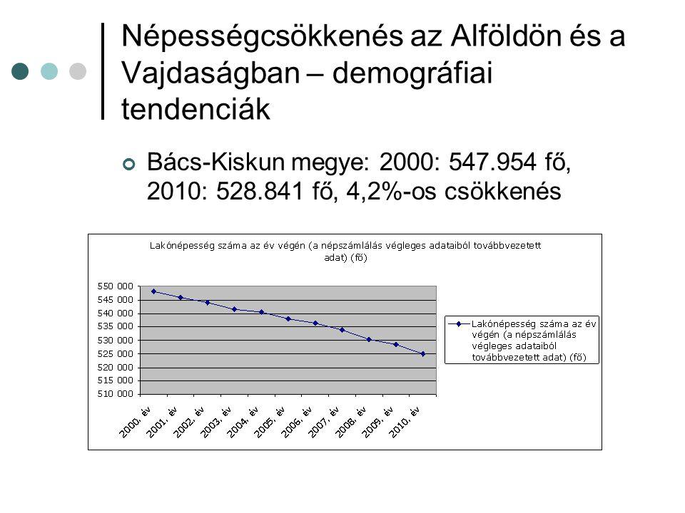 Népességcsökkenés az Alföldön és a Vajdaságban – demográfiai tendenciák Bács-Kiskun megye: 2000: 547.954 fő, 2010: 528.841 fő, 4,2%-os csökkenés