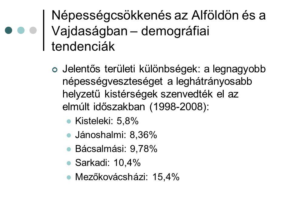 Népességcsökkenés az Alföldön és a Vajdaságban – demográfiai tendenciák Jelentős területi különbségek: a legnagyobb népességveszteséget a leghátrányosabb helyzetű kistérségek szenvedték el az elmúlt időszakban (1998-2008):  Kisteleki: 5,8%  Jánoshalmi: 8,36%  Bácsalmási: 9,78%  Sarkadi: 10,4%  Mezőkovácsházi: 15,4%