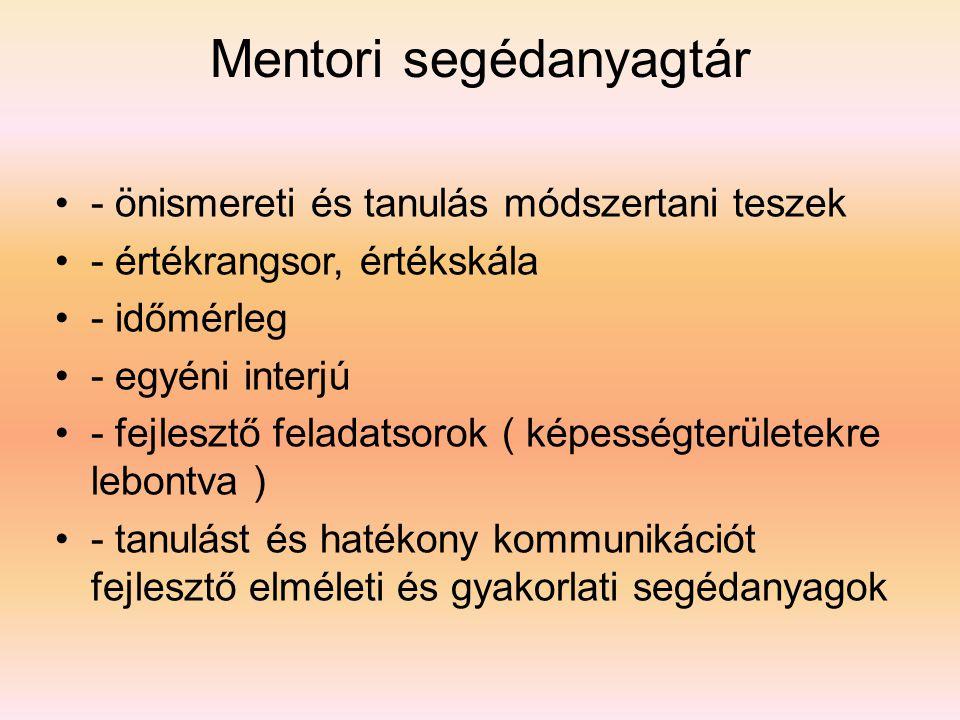 Mentori segédanyagtár •- önismereti és tanulás módszertani teszek •- értékrangsor, értékskála •- időmérleg •- egyéni interjú •- fejlesztő feladatsorok ( képességterületekre lebontva ) •- tanulást és hatékony kommunikációt fejlesztő elméleti és gyakorlati segédanyagok