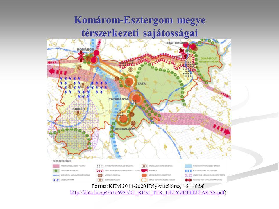 Komárom-Esztergom megye térszerkezeti sajátosságai Forrás: KEM 2014-2020 Helyzetfeltárás, 164. oldal http://data.hu/get/6166937/01_KEM_TFK_HELYZETFELT