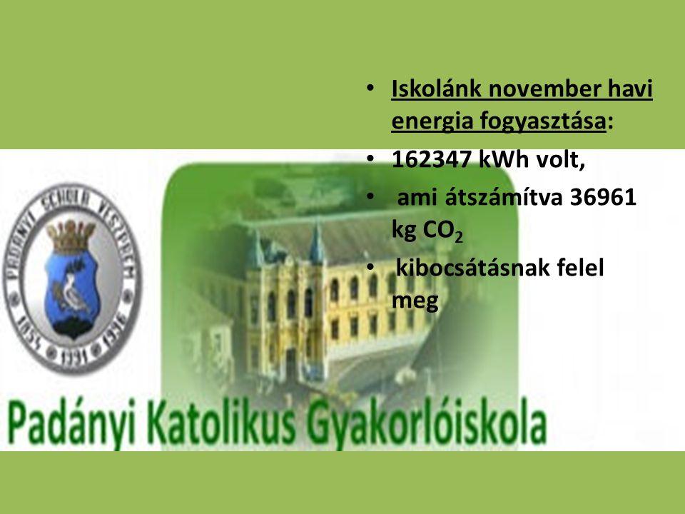• Iskolánk november havi energia fogyasztása: • 162347 kWh volt, • ami átszámítva 36961 kg CO 2 • kibocsátásnak felel meg