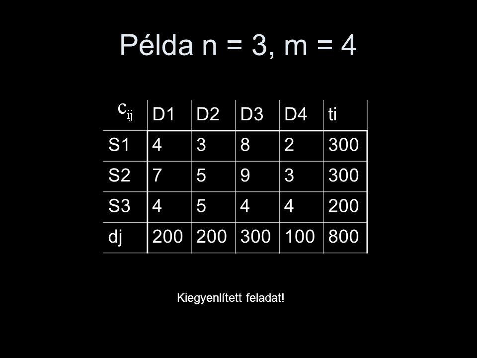 Példa n = 3, m = 4 D1D2D3D4ti S14382300 S27593300 S34544200 dj200 300100800 Kiegyenlített feladat!