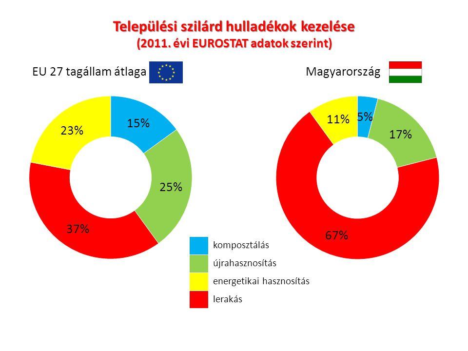 Települési szilárd hulladékok kezelése (2011. évi EUROSTAT adatok szerint) EU 27 tagállam átlagaMagyarország komposztálás újrahasznosítás energetikai