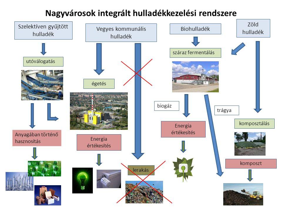 Szelektíven gyűjtött hulladék Vegyes kommunális hulladék Biohulladék Zöld hulladék utóválogatás Anyagában történő hasznosítás égetés lerakás száraz fe
