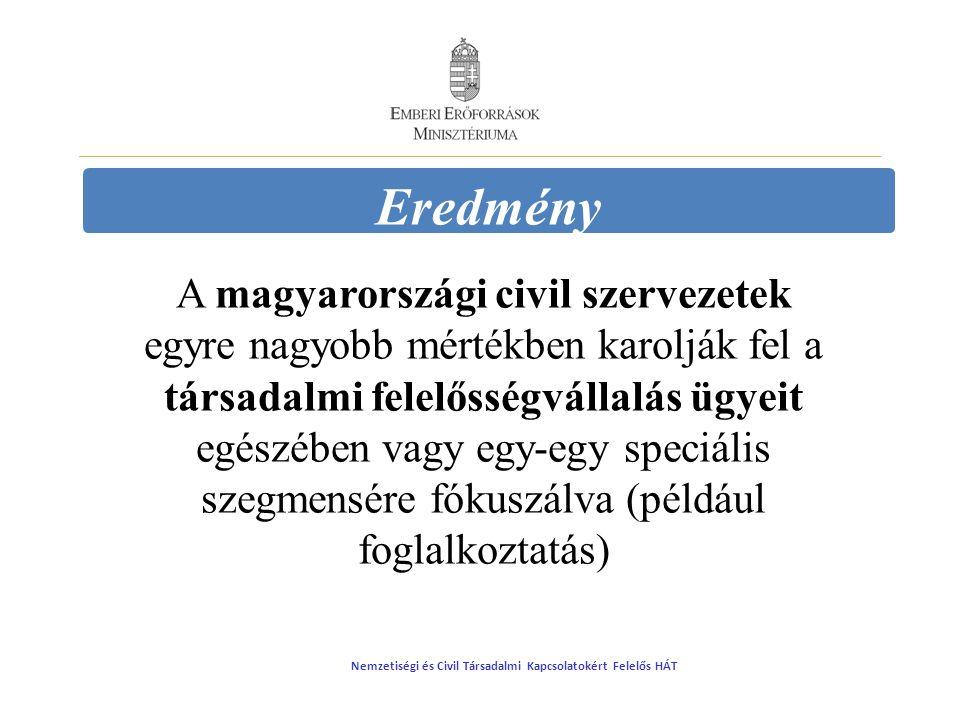 Eredmény A magyarországi civil szervezetek egyre nagyobb mértékben karolják fel a társadalmi felelősségvállalás ügyeit egészében vagy egy-egy speciális szegmensére fókuszálva (például foglalkoztatás) Nemzetiségi és Civil Társadalmi Kapcsolatokért Felelős HÁT