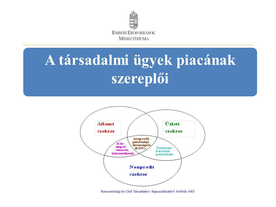 Társadalmi szerepvállalás - állam A kormányzat feladata az együttműködésre alkalmasság megfelelő körülményeinek megteremtése, az együttműködések motiválása, a működési körülmények javítása.