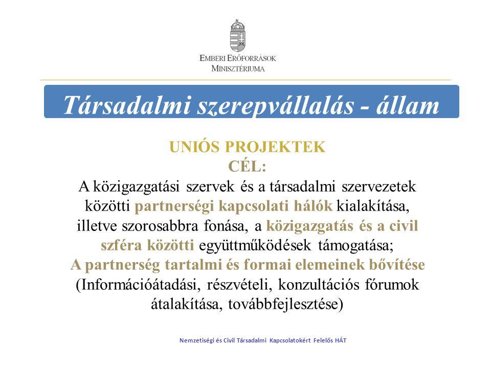 Társadalmi szerepvállalás - állam UNIÓS PROJEKTEK CÉL: A közigazgatási szervek és a társadalmi szervezetek közötti partnerségi kapcsolati hálók kialakítása, illetve szorosabbra fonása, a közigazgatás és a civil szféra közötti együttműködések támogatása; A partnerség tartalmi és formai elemeinek bővítése (Információátadási, részvételi, konzultációs fórumok átalakítása, továbbfejlesztése) Nemzetiségi és Civil Társadalmi Kapcsolatokért Felelős HÁT