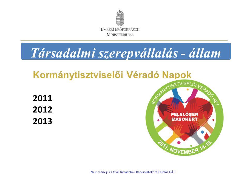Társadalmi szerepvállalás - állam Kormánytisztviselői Véradó Napok 2011 2012 2013 Nemzetiségi és Civil Társadalmi Kapcsolatokért Felelős HÁT