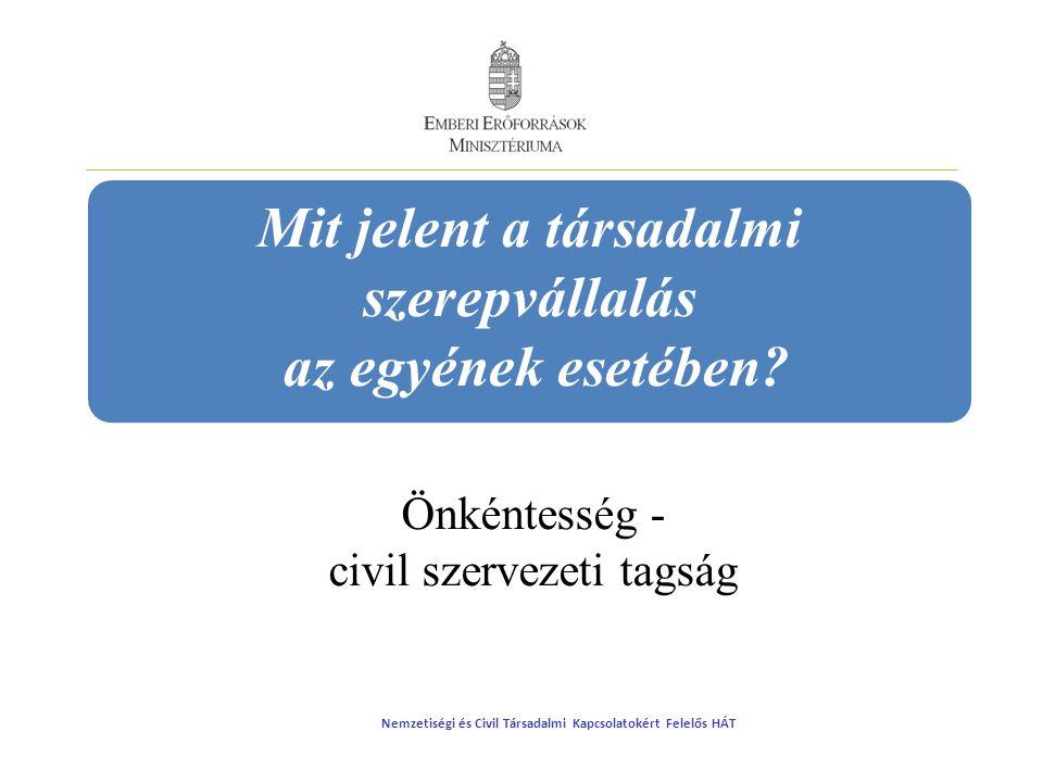 Társadalmi szerepvállalás - állam A civil szervezetek fejlesztése A civil szervezetek közötti együttműködések elmélyítése A párbeszéd, az önkéntesség, a közösségépítés és kommunikáció erősítése A döntéshozók tudatosságának növelése A társadalmi párbeszéd fórumainak erősítése Nemzetiségi és Civil Társadalmi Kapcsolatokért Felelős HÁT